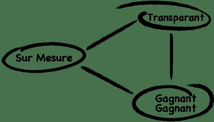 Les 3 Piliers Qui Définissent Notre Ligne de Conduite - MYARCHI